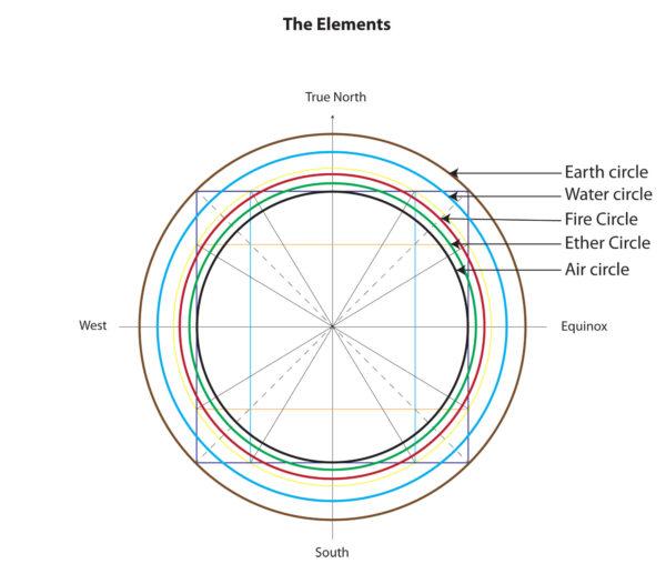 Solar mandala and the 5 elements