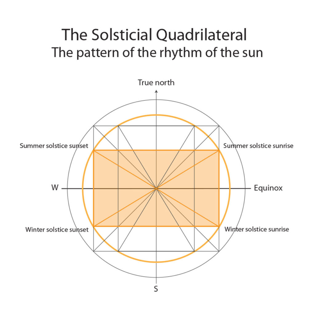 Solsticial quadrilateral