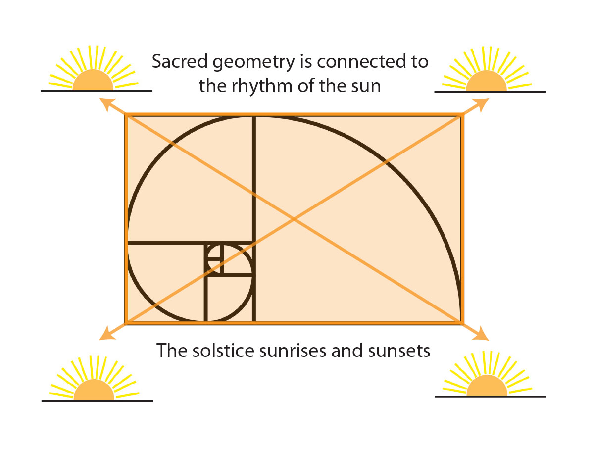 Sacred geometry is connected to the sun