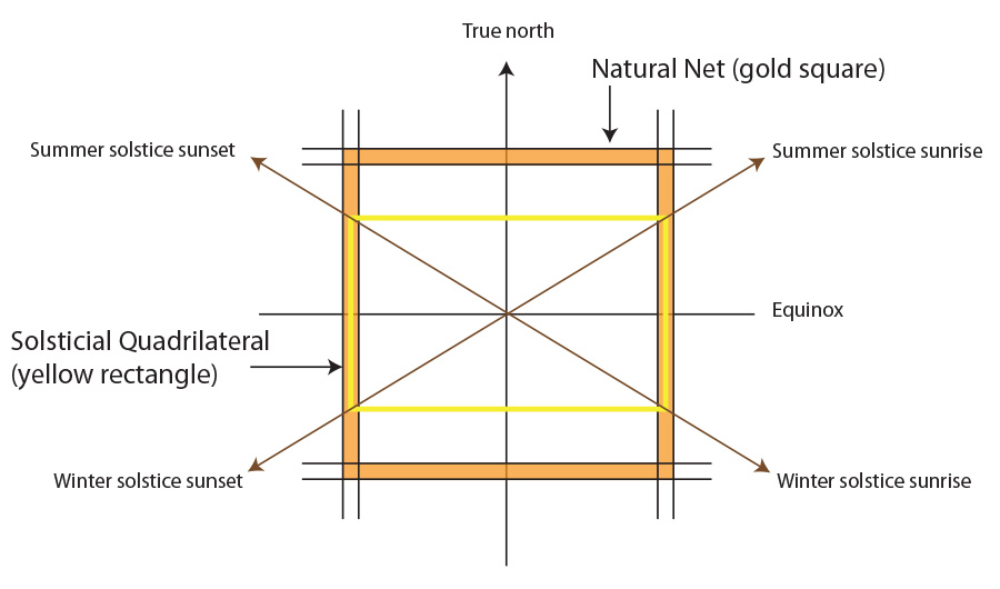 Solsticial quadrilateral within the solar net
