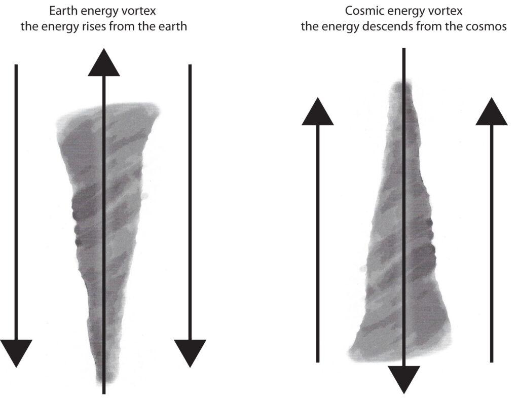 Cosmic and telluric vortex examples