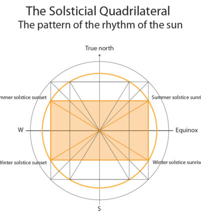 Solsticial quadrilateral